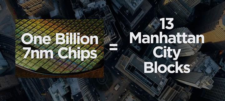 TSMC şimdiye kadar 1 milyar adet 7nm yonga üretti