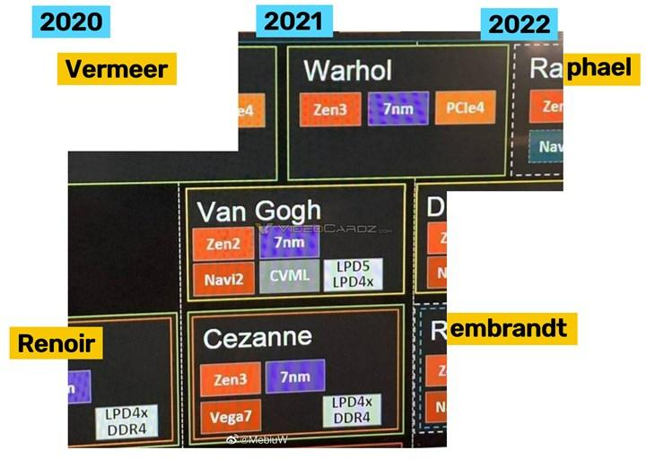 AMD'nin 2021-2022 yol haritası kısmen paylaşıldı