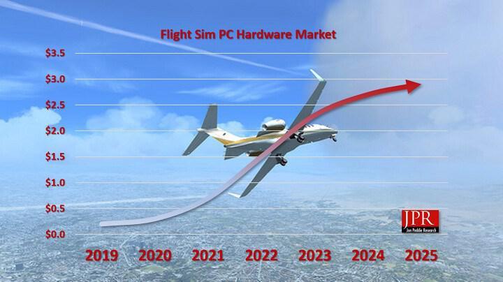 Microsoft Flight Simulator oyunu PC bileşen satışlarını arttırabilir