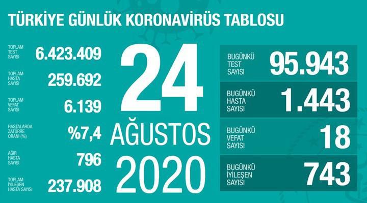 Yeni vaka sayısı 1400'ün üzerinde (24 Ağustos)