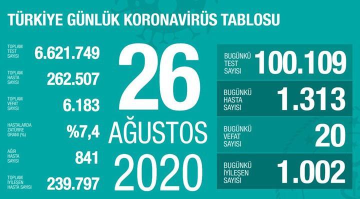 Yeni vaka sayısı 1500'ün altında (26 Ağustos)