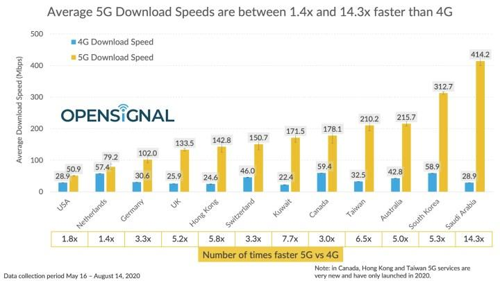 En hızlı 5G'ye sahip ülkeler açıklandı: Suudi Arabistan birinci, ABD ise listede yok