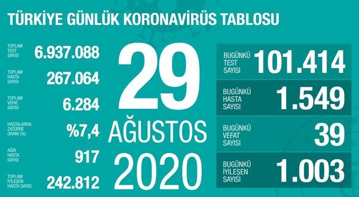 Yeni vaka ve ölüm sayısında son iki ayın en yüksek rakamı (29 Ağustos)