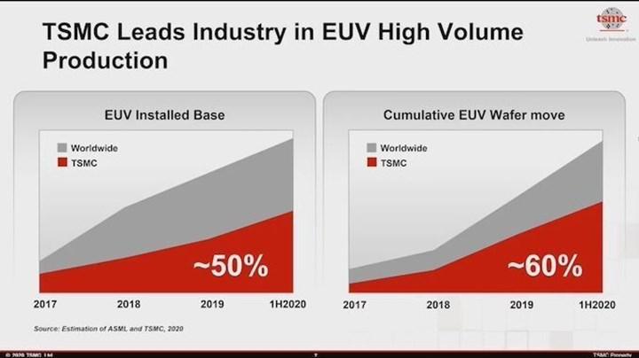 TSMC toplam EUV kapasitesinin yüzde 60'ına sahip