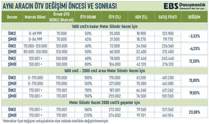 Otomobil fiyatları ÖTV düzenlemesinden nasıl etkilenecek?