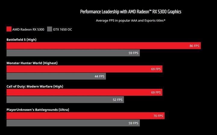 1080p odaklı RX 5300 duyuruldu