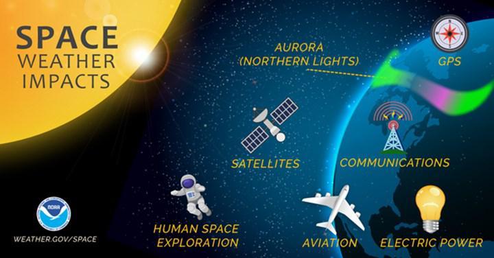 NASA, uzay iklimini daha iyi anlamak için bir grup projeye liderlik etmeye karar verdi