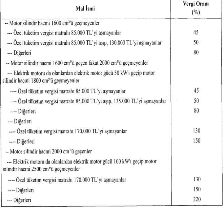 Otomotiv sektörü temsilcilerinden ÖTV zammıyla ilgili açıklamalar