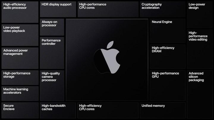 Apple'ın GPU'su Intel iGPU'sundan daha performanslı olabilir