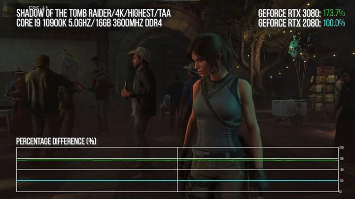 RTX 3080 erken oyun testleri: %100 performans artışı doğru mu?