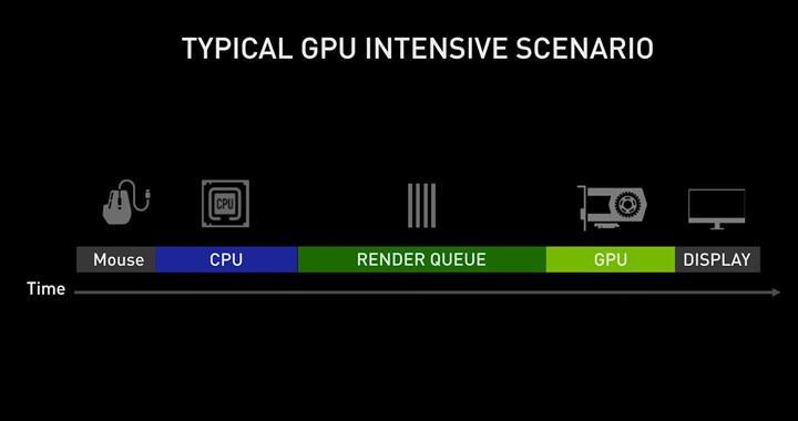 Nvidia Reflex teknolojisini detaylandırdı