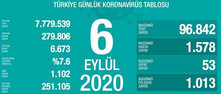 Yeni vaka sayısı 1600'ün altında (6 Eylül)