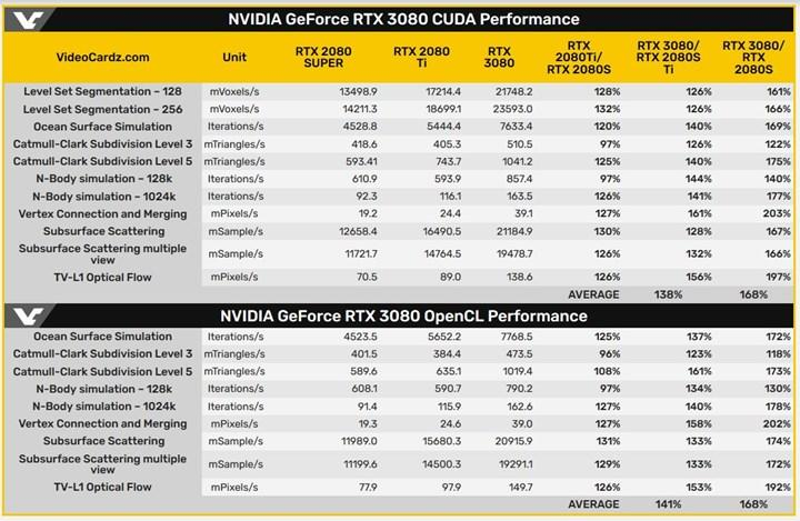 RTX 3080 OpenCL testinde 2080 Super'den %68 hızlı