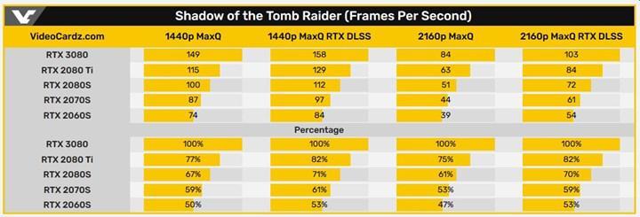 RTX 3080'in oyun testleri ve benchmark sonuçları paylaşıldı