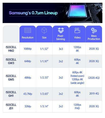 Samsung'dan 108MP çözünürlüğünde yeni kamera sensörü