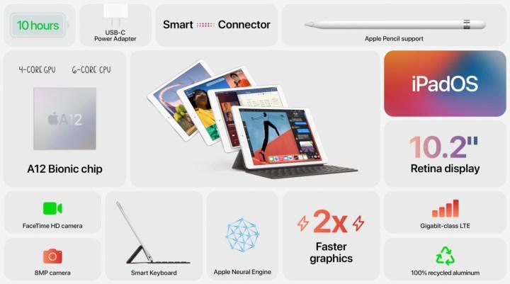 Sekizinci nesil iPad tanıtıldı: İşte özellikleri ve fiyatı