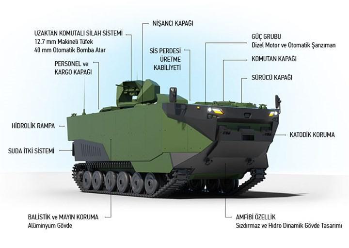 Zırhlı Amfibi Hücum Aracı - ZAHA'nın alabora testi başarıyla tamamlandı