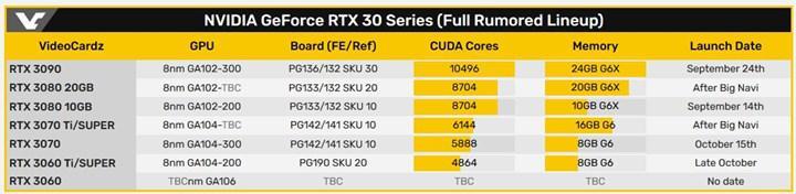 Gigabyte RTX 3000 Super modellerini doğruladı