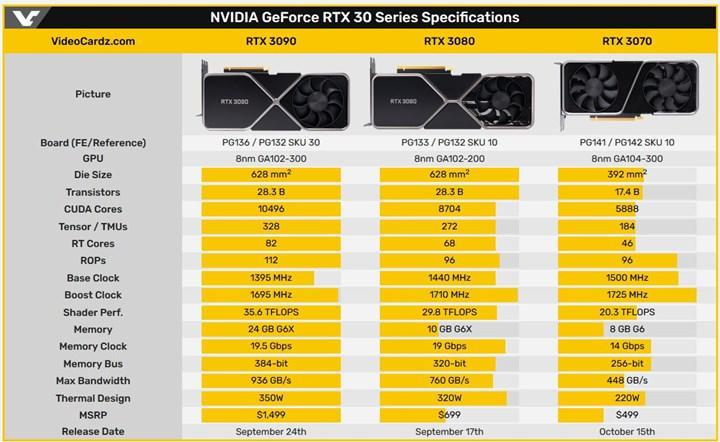 RTX 3090 benchmark sonuçları: RTX 3080'den %19 daha hızlı
