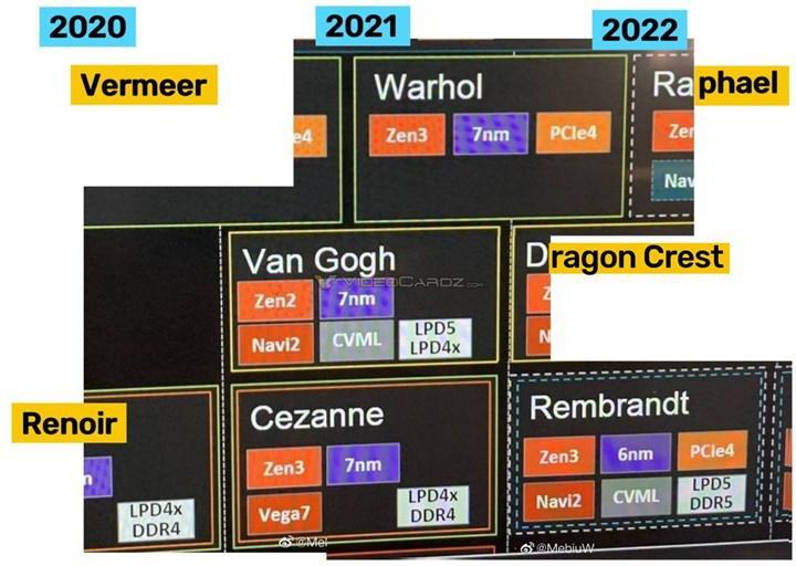 6 nm Rembrandt APU'ları DDR5-5200 MHz bellek destekleyebilir