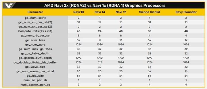Big Navi'nin bellek kapasitesi gün yüzüne çıktı, Navi 22'e 12 GB VRAM eşlik edecek