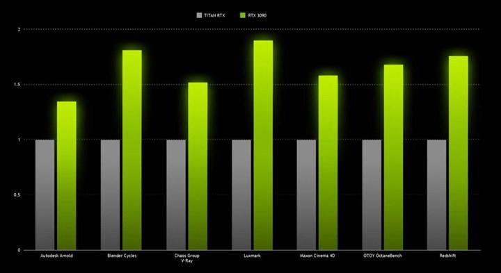 Nvidia: RTX 3090, 3080'den %10-15 hızlı, sınırlı stok bekleniyor