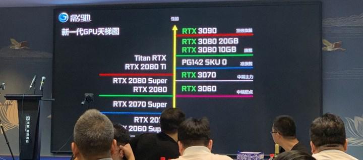 RTX 3060 Ti, 3060'tan önce geliyor, RTX 3080 20 GB/RTX 3070 Ti 16 GB yolda
