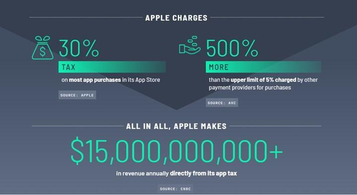 Epic Games, Spotify ve bazı uygulama geliştiriciler Apple'a karşı koalisyon oluşturdular
