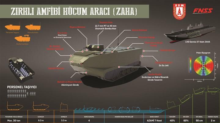 FNSS'nin batmayan çıkarma aracı: ZAHA