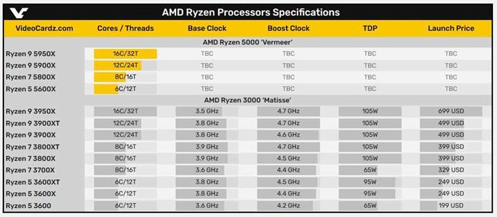 AMD Ryzen 9 5900X ve Ryzen 7 5800X'in satış tarihleri sızdı