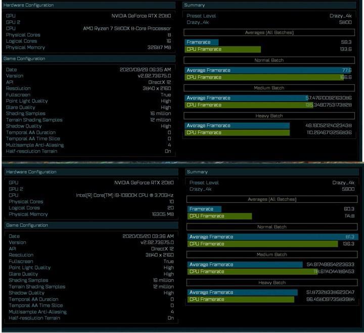 8/16 Ryzen 7 5800X, AotS testinde 10/20 Core i9-10900K'dan %22 hızlı