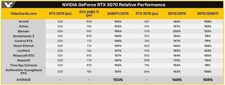 Nvidia, RTX 3070'in performans verilerini yayınladı