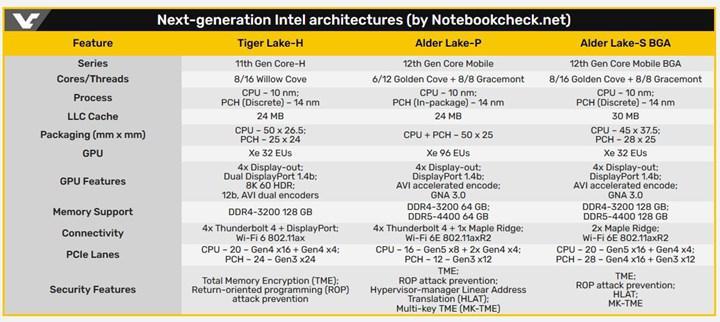 Intel Tiger Lake-H ve Alder Lake-S/P işlemcileri detaylandı