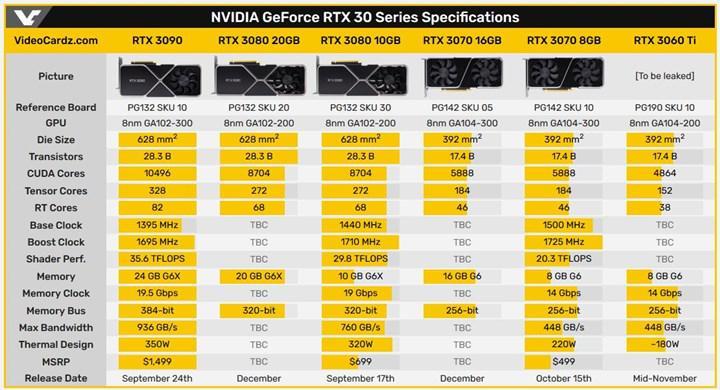 RTX 3080 20 GB ve RTX 3070 16 GB geliyor