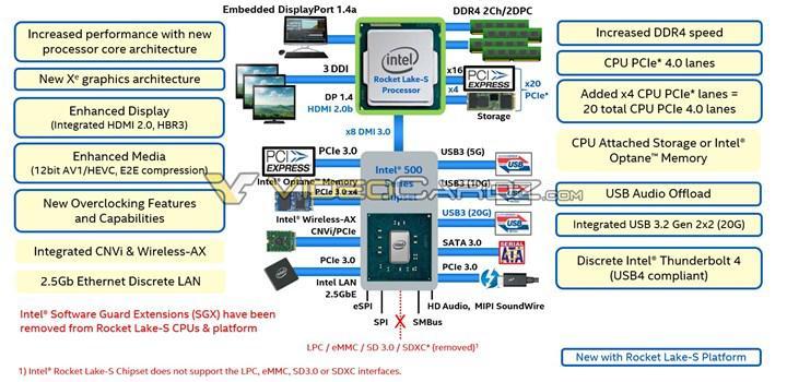 Rocket Lake tabanlı Intel işlemciler Mart ayında gelebilir