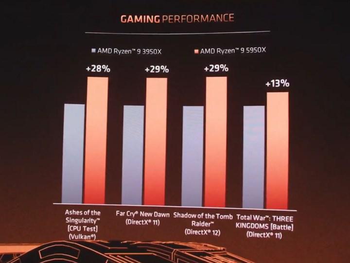 AMD Ryzen 5000 ilk oyun testleri