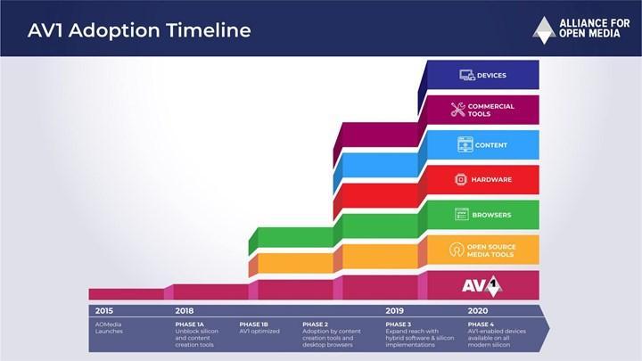 Windows 10'a AV1 için donanımsal hızlandırma desteği geldi