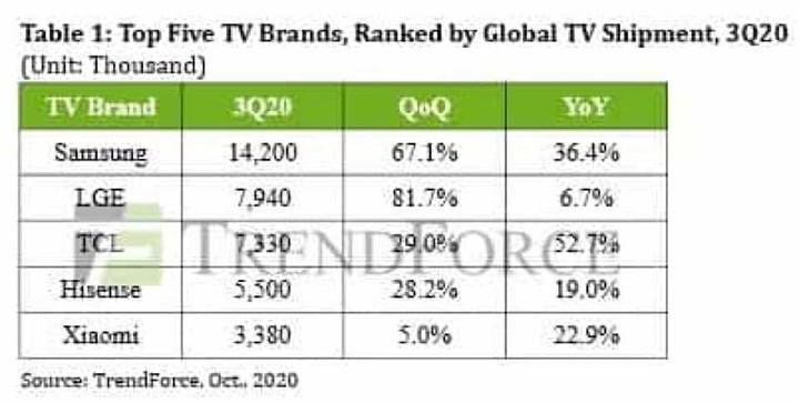 Dünya genelinde TV satışları rekor seviyeye ulaştı