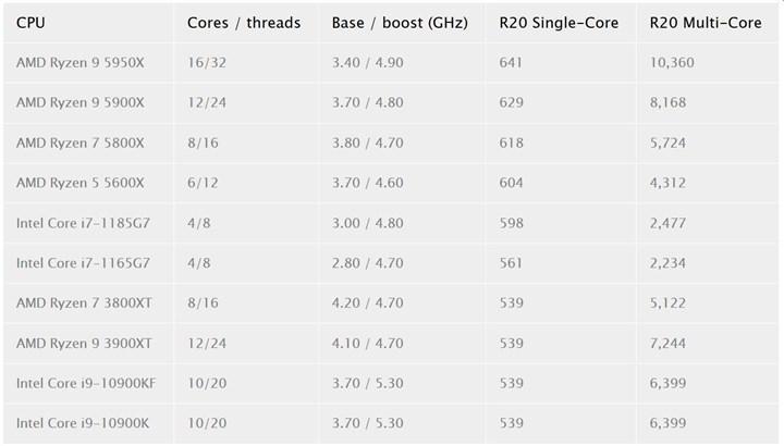 Ryzen 5000 işlemcileri Cinebench R20'de ortaya çıktı: Tek çekirdekte hepsi 600 puanın üzerinde