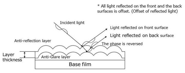 Panasonic, otomobil ekranları için yansıma önleyici film geliştirdi