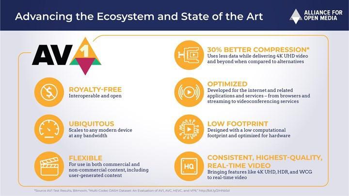 AV1 kodeği nedir? Ne kadar verimlilik sunuyor?
