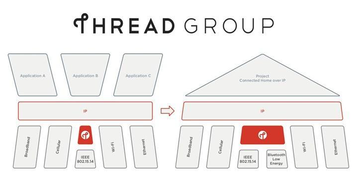 HomePod Mini hoparlörü Thread bağlantı teknolojisini destekliyor