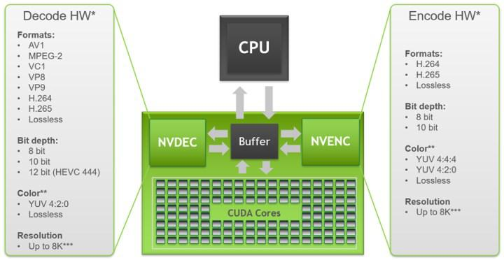 Nvidia NVDEC ve NVENC tablosunu Ampere ile güncelledi