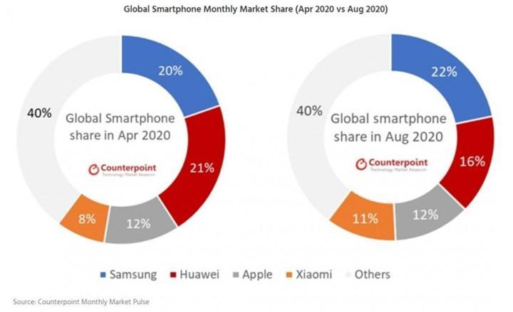 Samsung, akıllı telefon pazarının lideri oldu