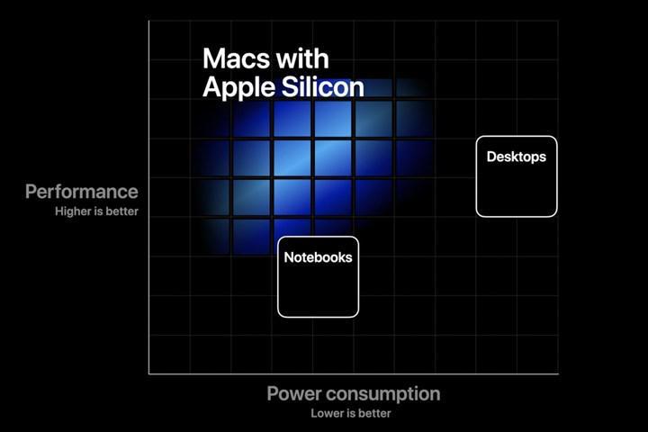 Apple Silicon işlemcili ilk Mac için geri sayım başladı