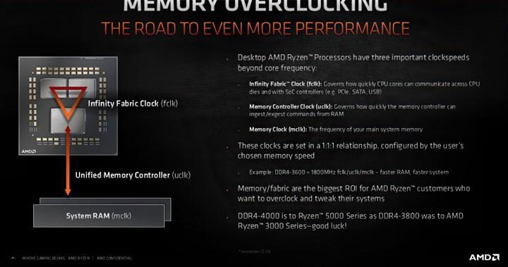 AMD Ryzen 5000 işlemcileri 4000 MHz bellekleri destekleyecek