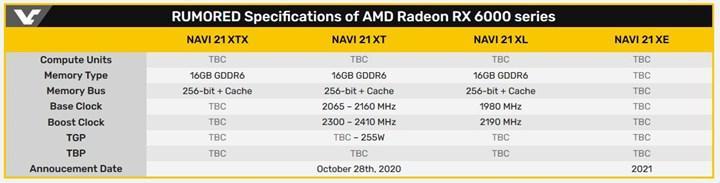Big Navi 2.4 GHz'de görev yapabilir