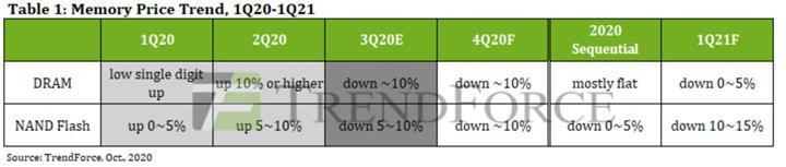 En düşük SSD fiyatları yaklaşıyor: Son çeyrekte düşüş devam edecek