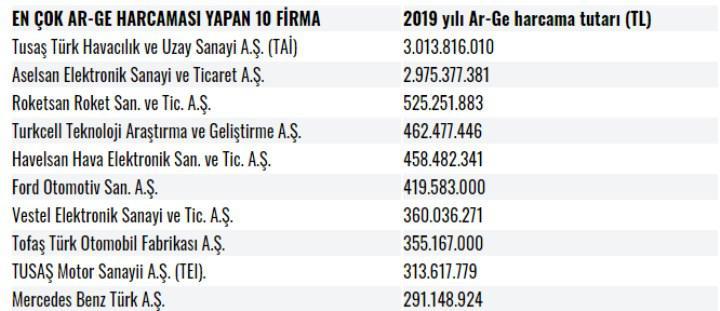 Türkiye'de en fazla Ar-Ge harcaması yapan 5 şirketten 4'ü savunma şirketi