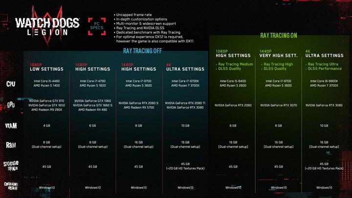 Watch Dogs: Legion'ın RTX 3090'ı dize getirdiği test sonuçları yayınlandı